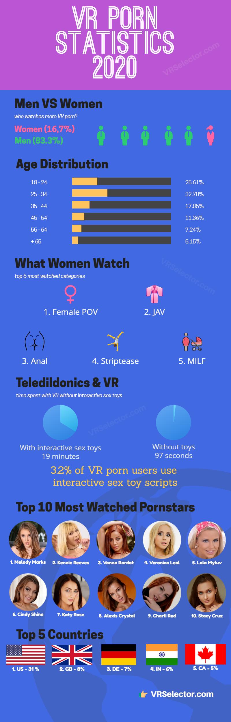 vr porn statistics 2020